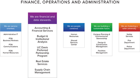 org chart highlighting finance and budget