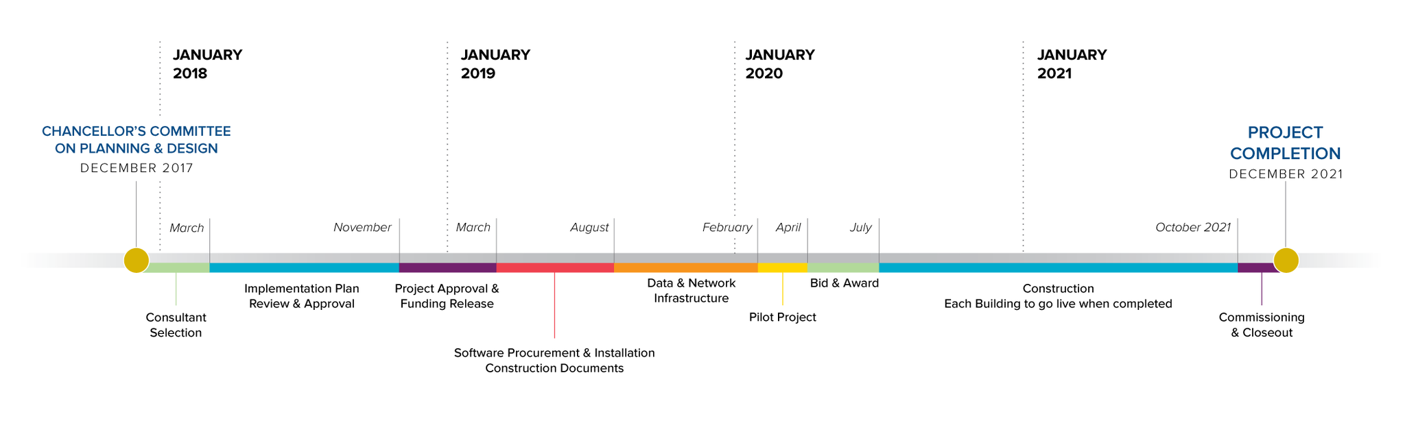 A timeline showing the scope of the Campus Security Standards Implementation project